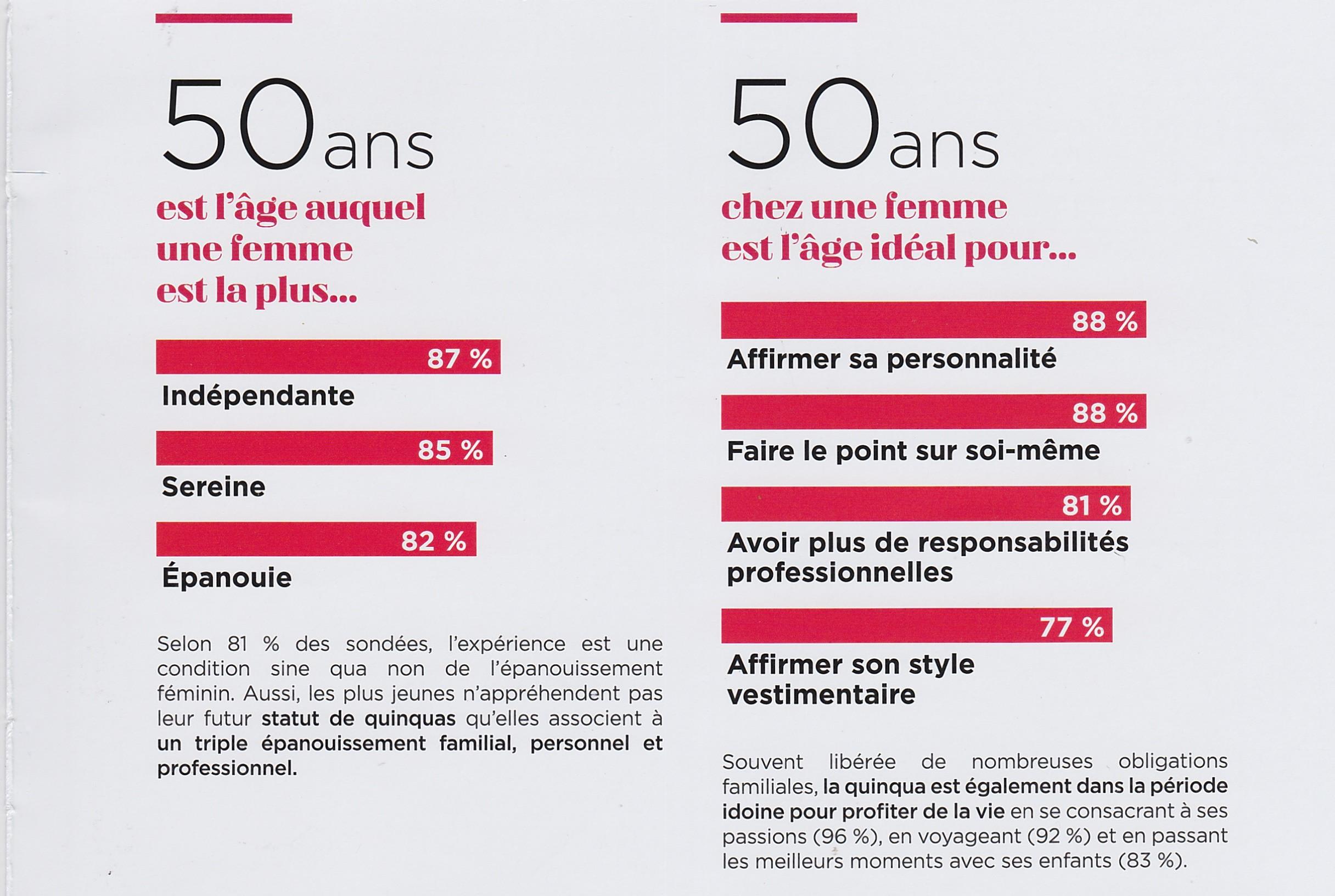 Étude L'obervatoire Balsamik des quinquas avec Ipsos.